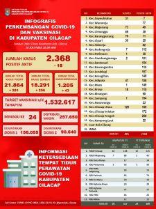 Laporan Satuan Tugas Percepatan Penanganan Covid-19 Kabupaten Cilacap, 23 Juli 2021